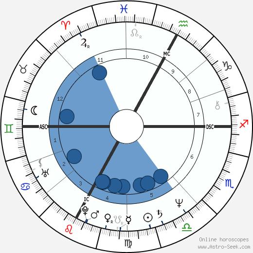 Guy Lafleur wikipedia, horoscope, astrology, instagram