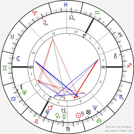 Guy Lafleur birth chart, Guy Lafleur astro natal horoscope, astrology