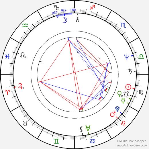 Harry Groener tema natale, oroscopo, Harry Groener oroscopi gratuiti, astrologia
