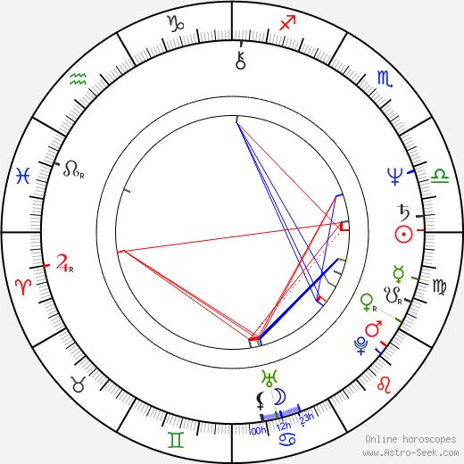 Heinz Hoenig birth chart, Heinz Hoenig astro natal horoscope, astrology