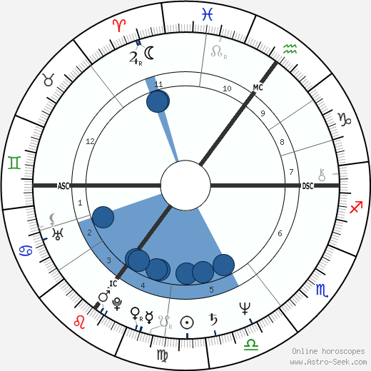 Hermann Guthmann wikipedia, horoscope, astrology, instagram