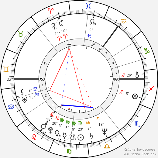 Hermann Guthmann birth chart, biography, wikipedia 2019, 2020