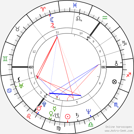 Hermann Guthmann astro natal birth chart, Hermann Guthmann horoscope, astrology