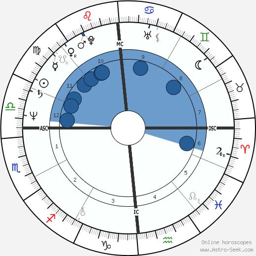 Ivano Fossati wikipedia, horoscope, astrology, instagram