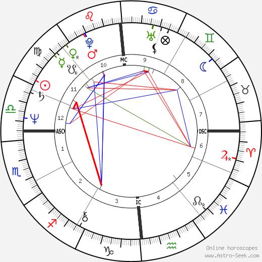 Ivano Fossati tema natale, oroscopo, Ivano Fossati oroscopi gratuiti, astrologia