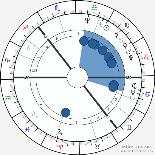 James Baigre wikipedia, horoscope, astrology, instagram