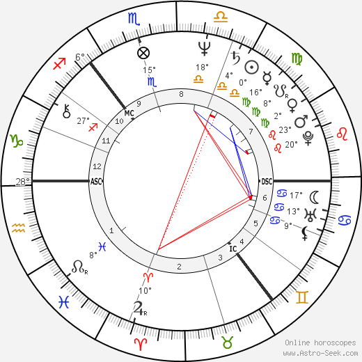 James Baigre birth chart, biography, wikipedia 2018, 2019