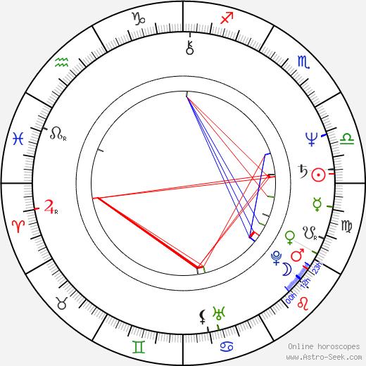 Jarmila Srbová birth chart, Jarmila Srbová astro natal horoscope, astrology
