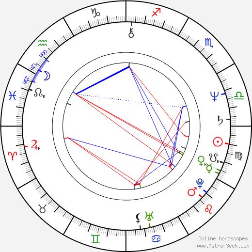 Jean Smart birth chart, Jean Smart astro natal horoscope, astrology