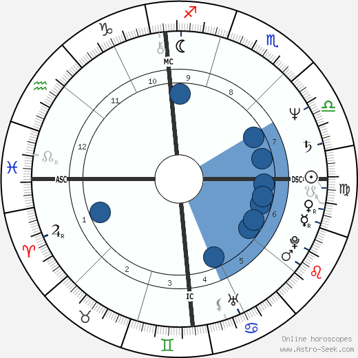Jeffrey Lurie wikipedia, horoscope, astrology, instagram
