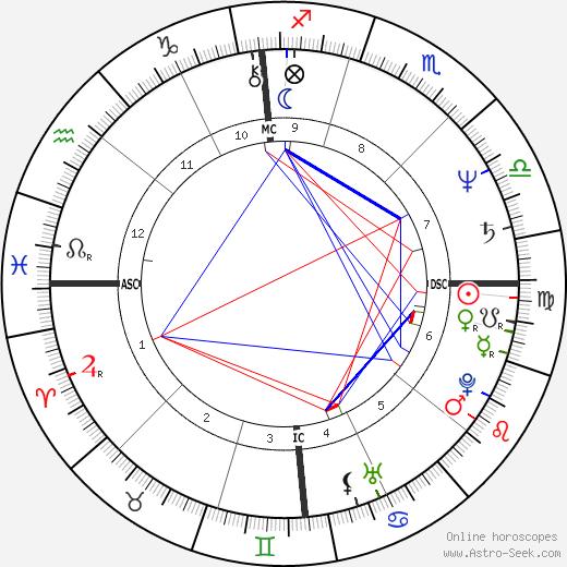 Jeffrey Lurie день рождения гороскоп, Jeffrey Lurie Натальная карта онлайн