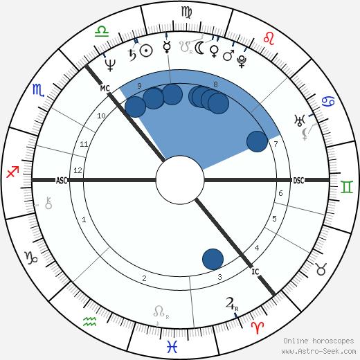 Jim Diamond wikipedia, horoscope, astrology, instagram