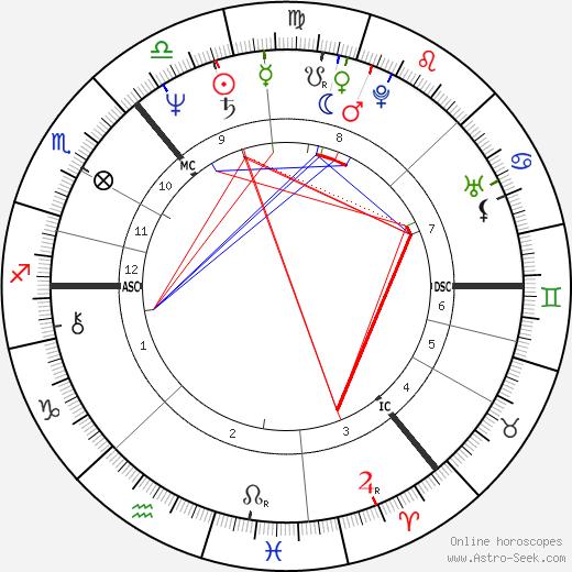 Jim Diamond день рождения гороскоп, Jim Diamond Натальная карта онлайн