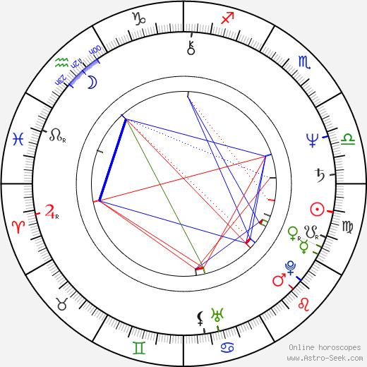 Joe Pantoliano astro natal birth chart, Joe Pantoliano horoscope, astrology