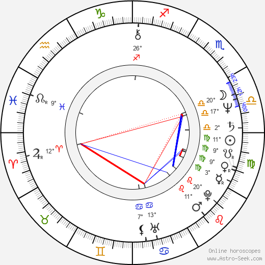 Judith Ivey birth chart, biography, wikipedia 2020, 2021