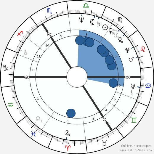Julian Leek wikipedia, horoscope, astrology, instagram