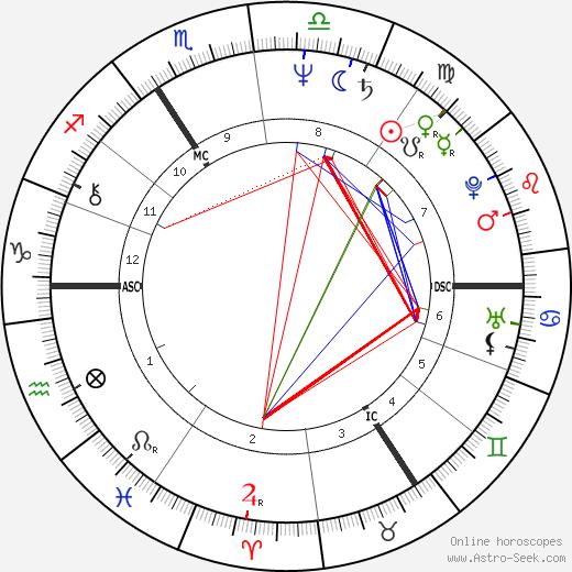 Julian Leek день рождения гороскоп, Julian Leek Натальная карта онлайн