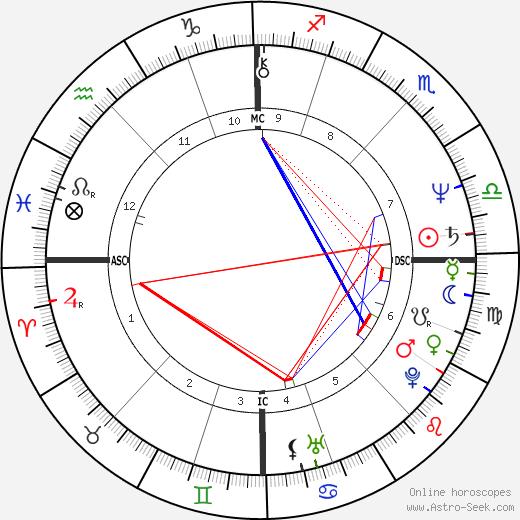Jutta Ditfurth день рождения гороскоп, Jutta Ditfurth Натальная карта онлайн