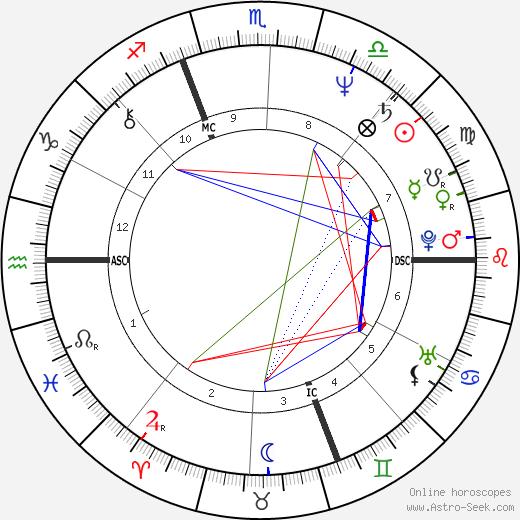 Marie-Anne Chazel tema natale, oroscopo, Marie-Anne Chazel oroscopi gratuiti, astrologia