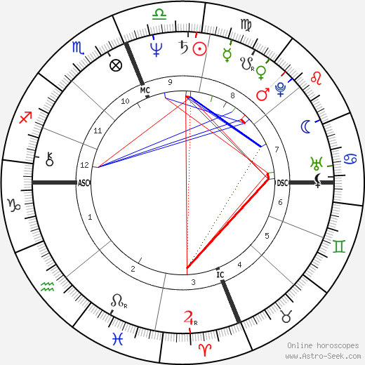Mark Hamill astro natal birth chart, Mark Hamill horoscope, astrology