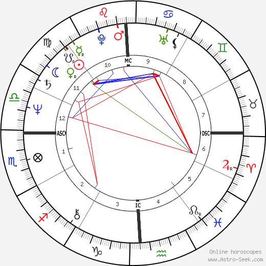 Марк Хэрмон Mark Harmon день рождения гороскоп, Mark Harmon Натальная карта онлайн