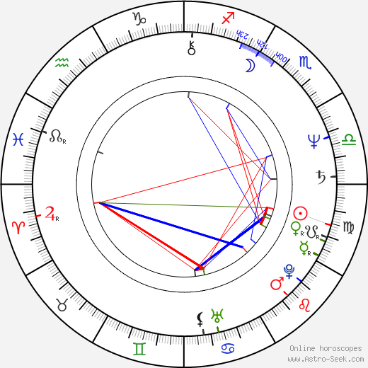 Mark Isham birth chart, Mark Isham astro natal horoscope, astrology