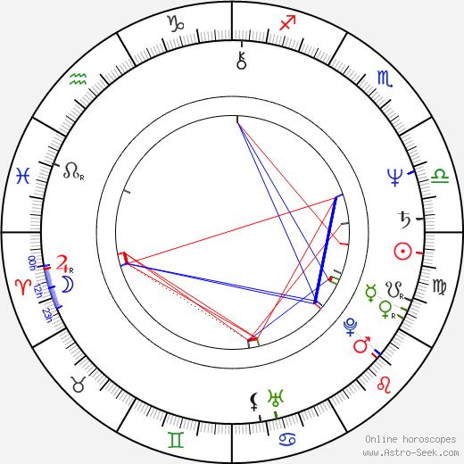 Mārtiņš Brauns astro natal birth chart, Mārtiņš Brauns horoscope, astrology