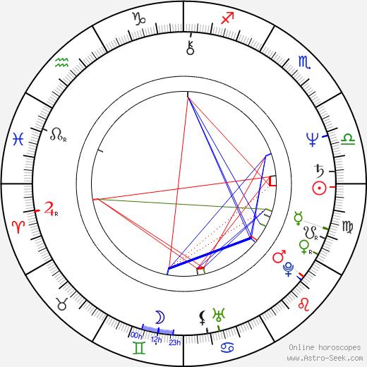 Matti Jaaranen birth chart, Matti Jaaranen astro natal horoscope, astrology