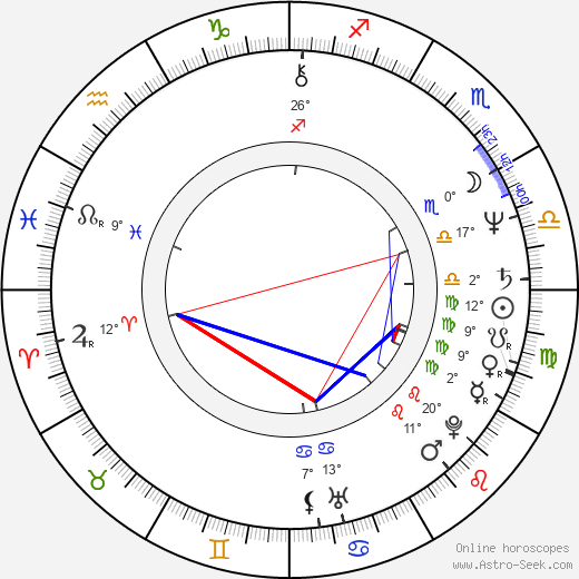 Michael Keaton birth chart, biography, wikipedia 2018, 2019