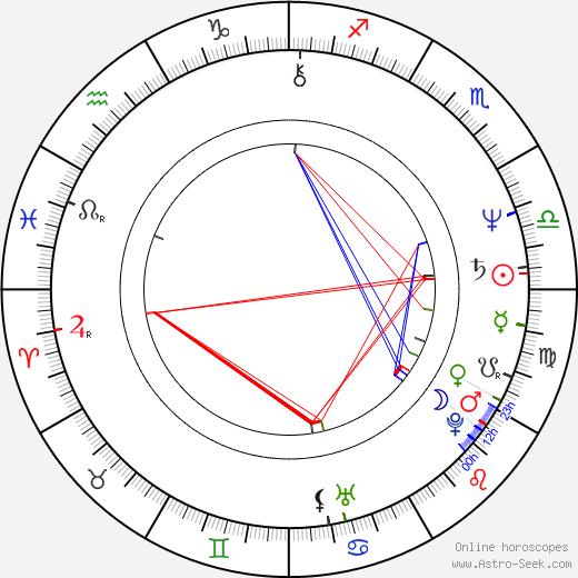 Michel Rivard tema natale, oroscopo, Michel Rivard oroscopi gratuiti, astrologia