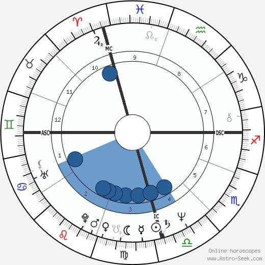 Michelle Bachelet wikipedia, horoscope, astrology, instagram