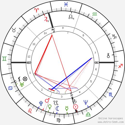 Мишель Бачелет Michelle Bachelet день рождения гороскоп, Michelle Bachelet Натальная карта онлайн