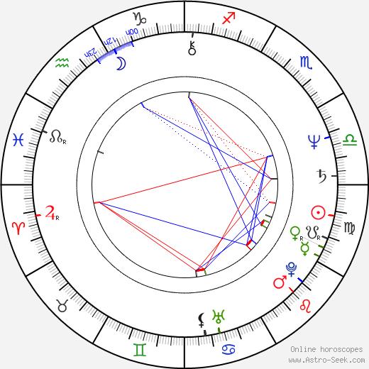 Patrick McDade birth chart, Patrick McDade astro natal horoscope, astrology