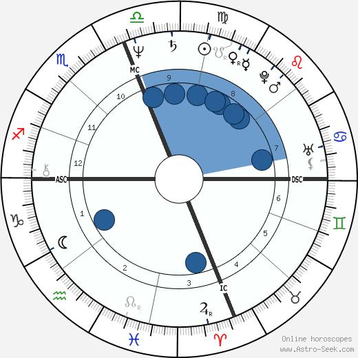 Patty Wagstaff wikipedia, horoscope, astrology, instagram