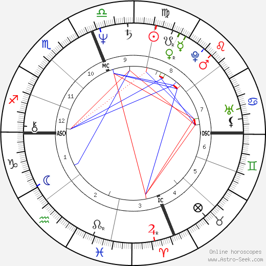 Patty Wagstaff день рождения гороскоп, Patty Wagstaff Натальная карта онлайн