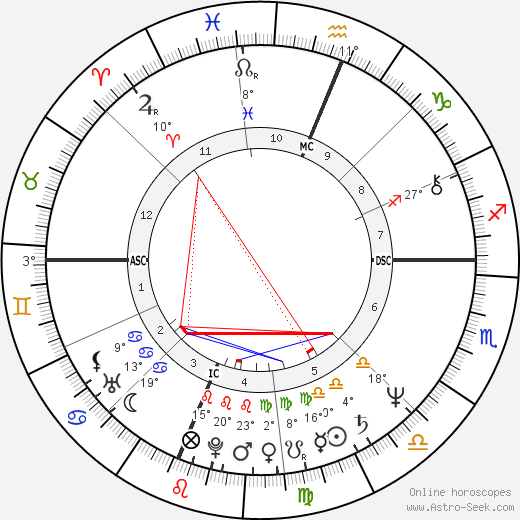 Pedro Almodóvar birth chart, biography, wikipedia 2019, 2020