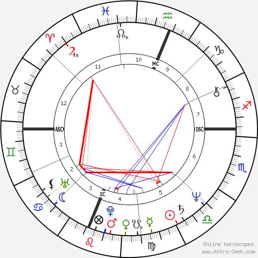 Pedro Almodóvar astro natal birth chart, Pedro Almodóvar horoscope, astrology