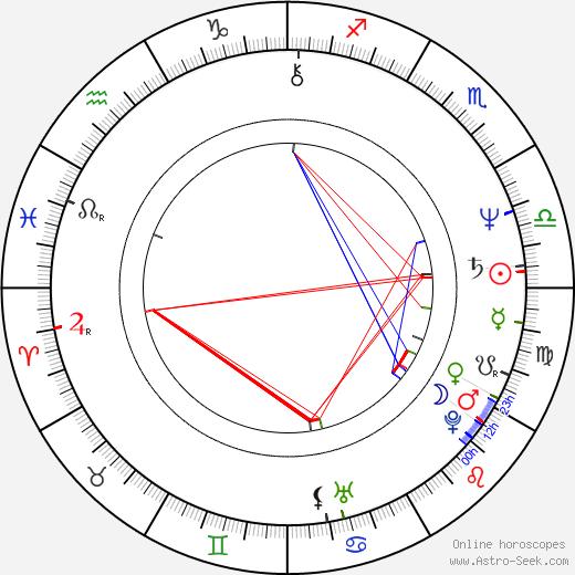 Phil Tippett tema natale, oroscopo, Phil Tippett oroscopi gratuiti, astrologia