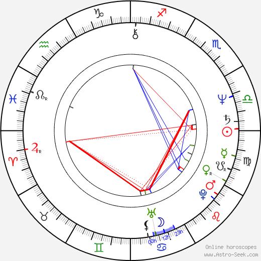 Rick Zumwalt tema natale, oroscopo, Rick Zumwalt oroscopi gratuiti, astrologia
