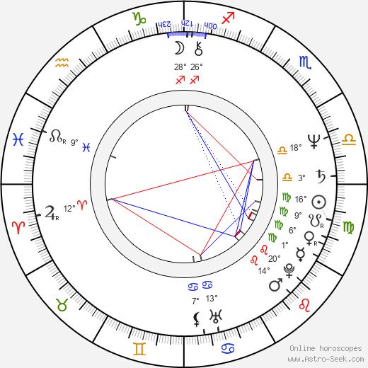 Robert Desiderio birth chart, biography, wikipedia 2018, 2019
