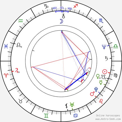 Robert Desiderio astro natal birth chart, Robert Desiderio horoscope, astrology