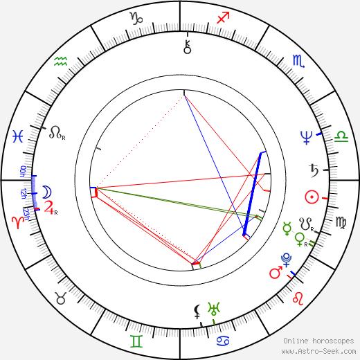Robert Pollock birth chart, Robert Pollock astro natal horoscope, astrology
