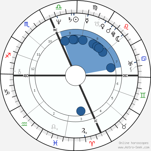 Ronald De Feo Jr. wikipedia, horoscope, astrology, instagram