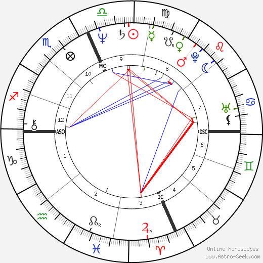 Ronald De Feo Jr. день рождения гороскоп, Ronald De Feo Jr. Натальная карта онлайн