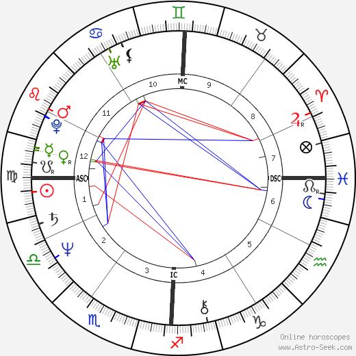 Steve Artley astro natal birth chart, Steve Artley horoscope, astrology