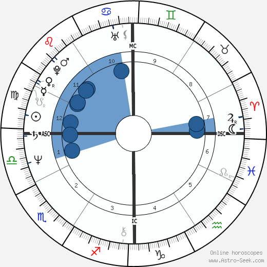 Susan Badders horoscope, astrology, sign, zodiac, date of birth, instagram