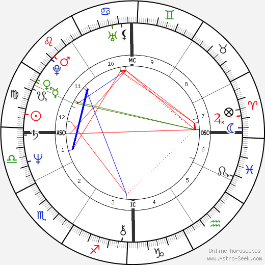 Susan Badders astro natal birth chart, Susan Badders horoscope, astrology