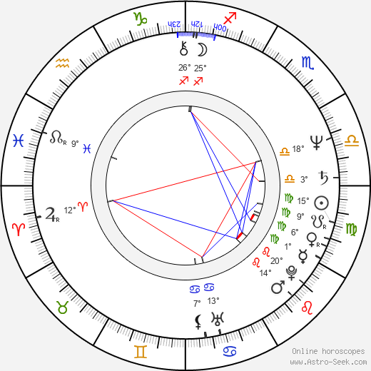Tom Wopat birth chart, biography, wikipedia 2019, 2020