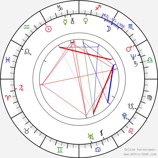 Aloys Wobben birth chart, Aloys Wobben astro natal horoscope, astrology