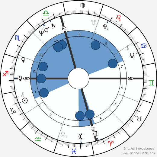 Andrew Daulton Lee wikipedia, horoscope, astrology, instagram